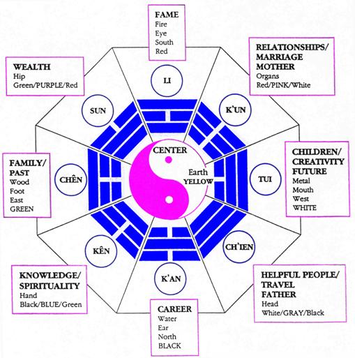Une recherche particuli re qu 39 est ce qu 39 un appartement feng shui d nicher - Feng shui appartement ...
